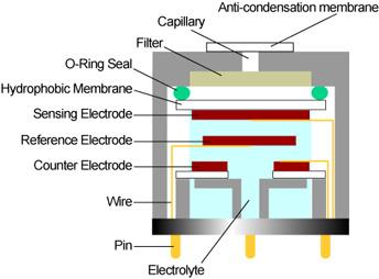 gas sensor, standard awx gas sensor